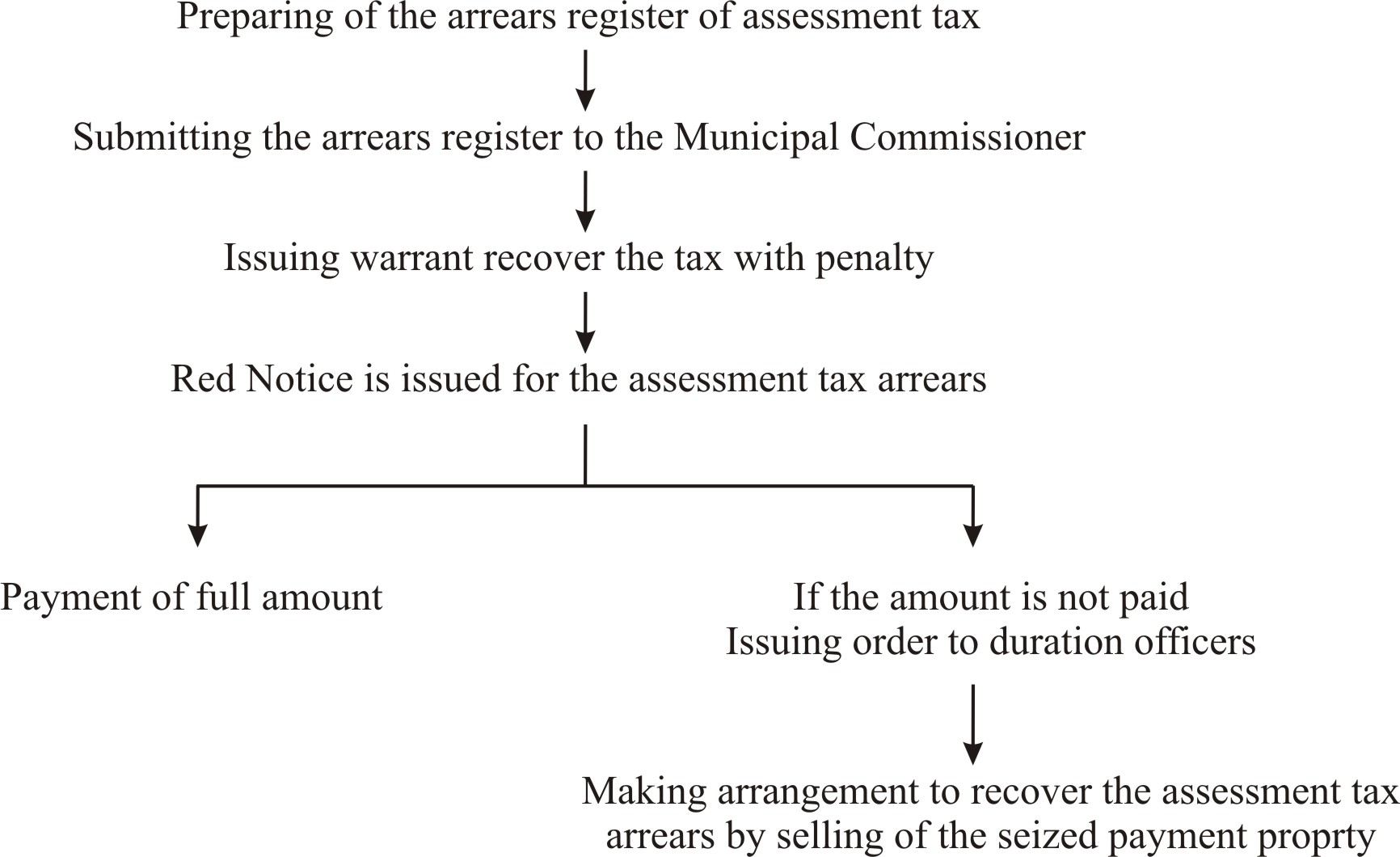 Recovery of Assessment Tax Arrears